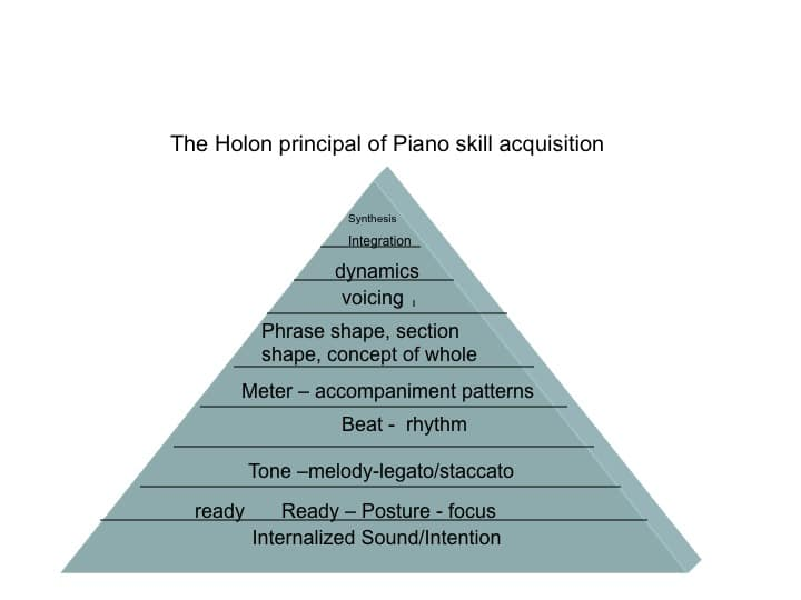 Skill Acquisition Hierarchy