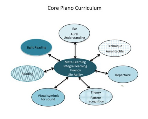 Core Piano Study Part 2